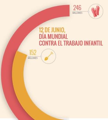 12 de junio «Día Mundial contra el Trabajo Infantil»